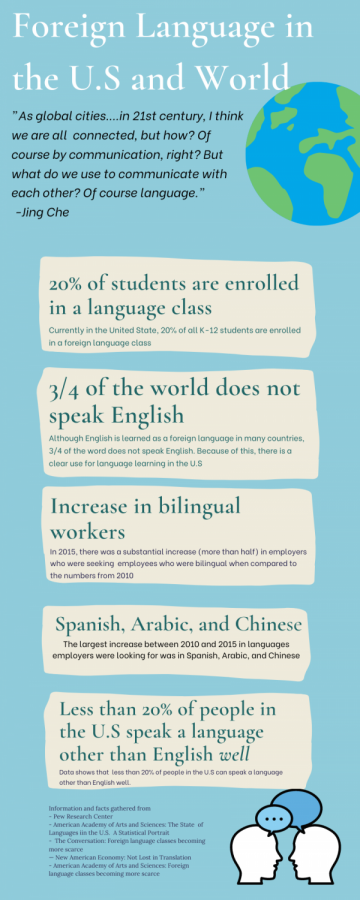 Facts on foreign language and language learning